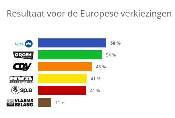 Stemtest 2014